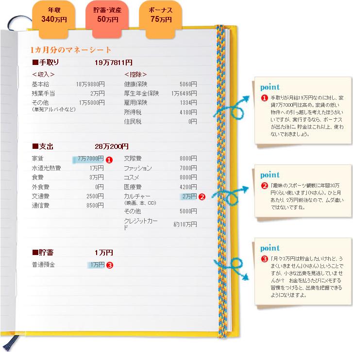 シンクタンク・アシスタント/N・Nさん(30歳)家計簿
